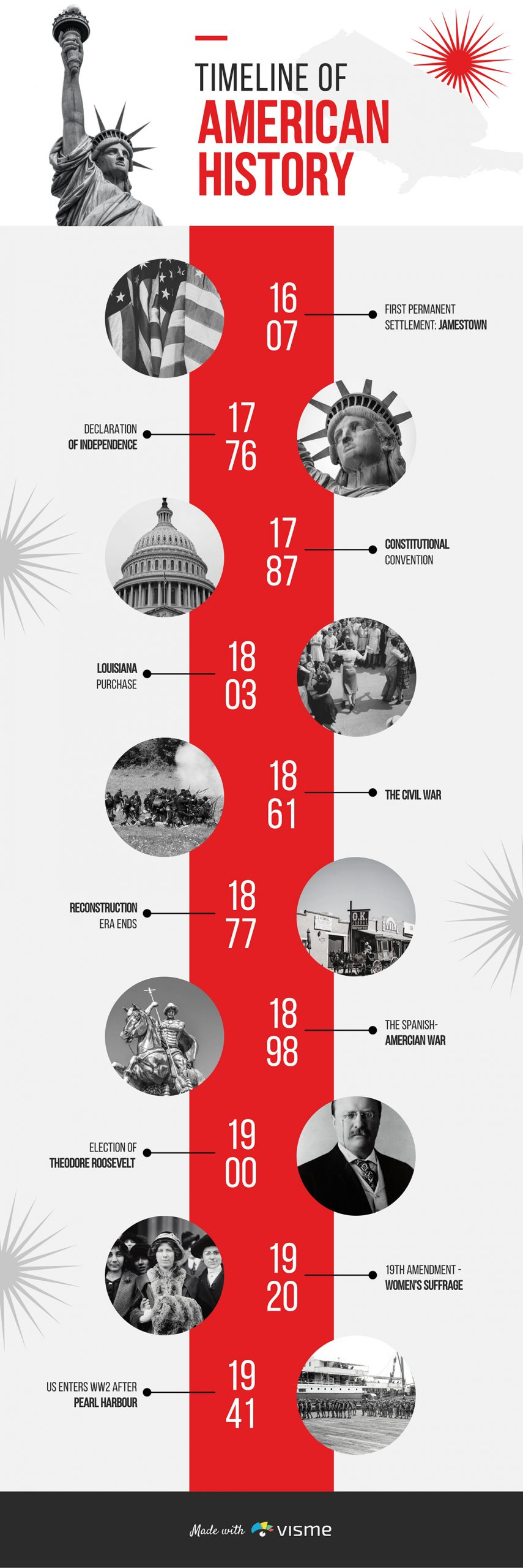 An American history timeline template available in Visme.