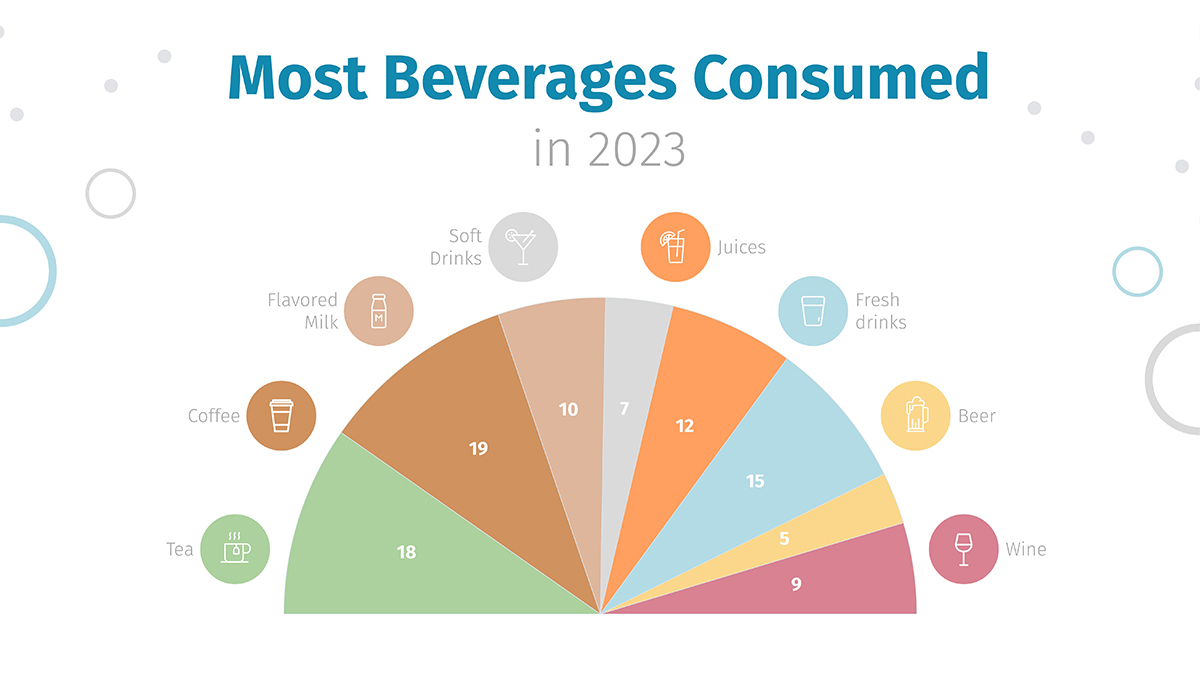 A beverage consumption pie chart template available in Visme.