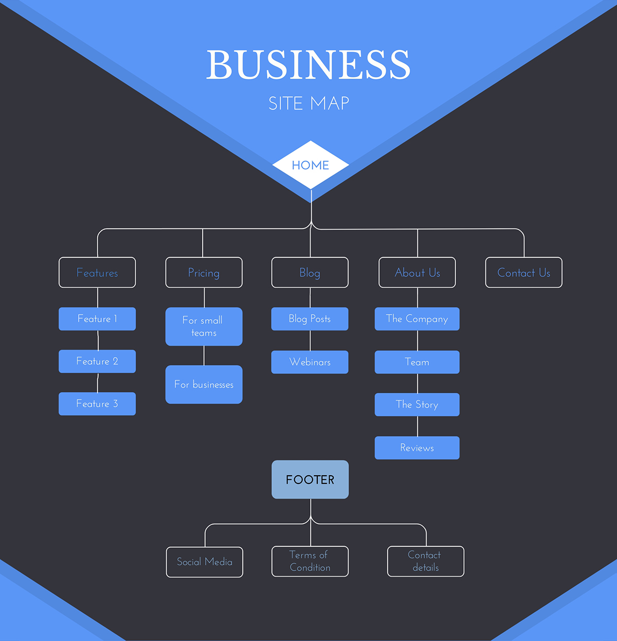 A business site map template available to customize in Visme.