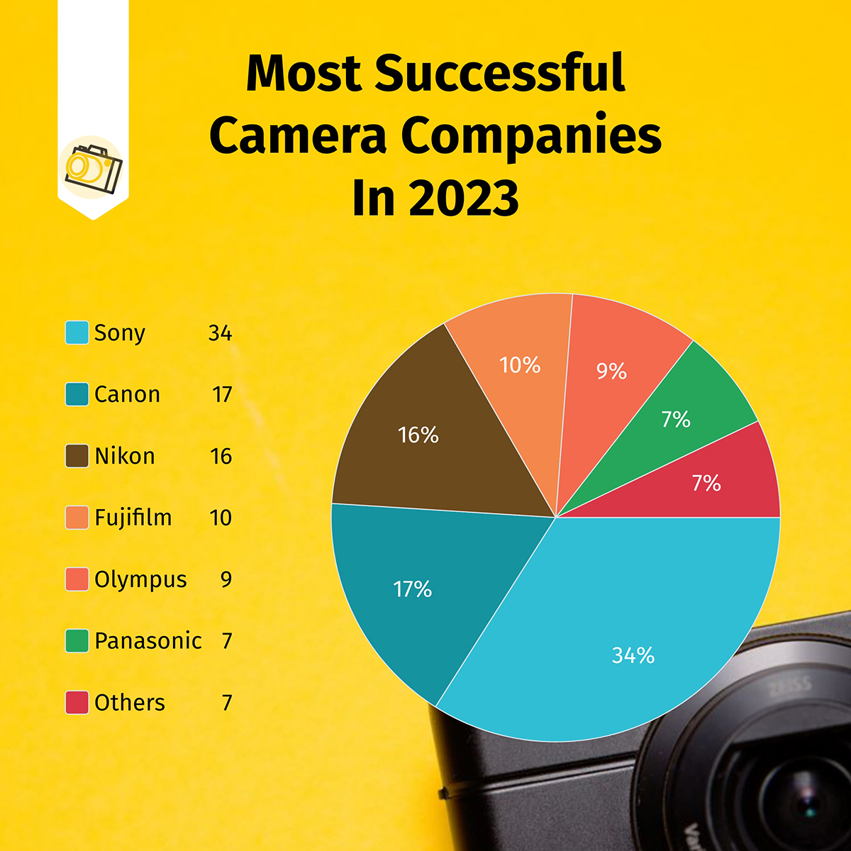 A camera company sales pie chart template available in Visme.