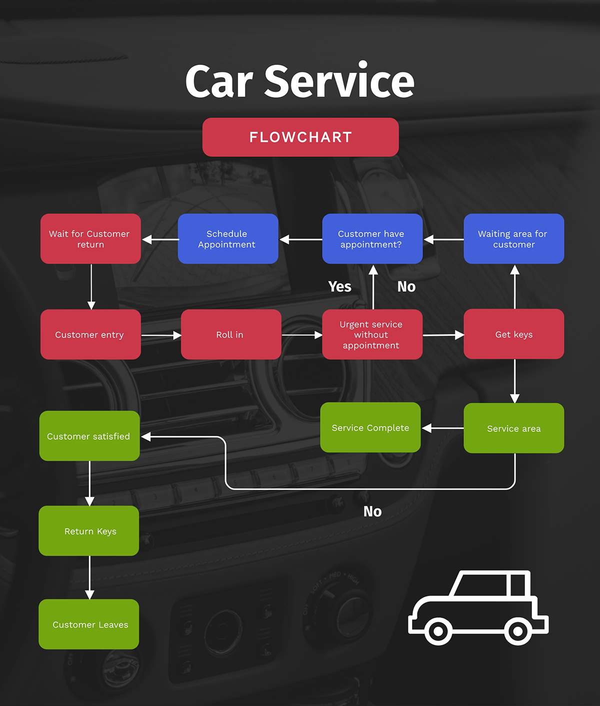 A car service process flowchart template available to customize in Visme.