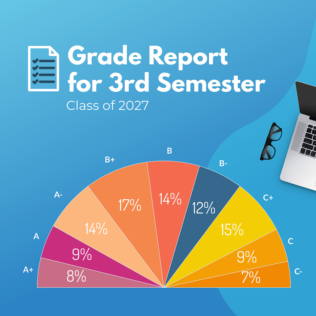 A classroom grades pie chart template available in Visme.