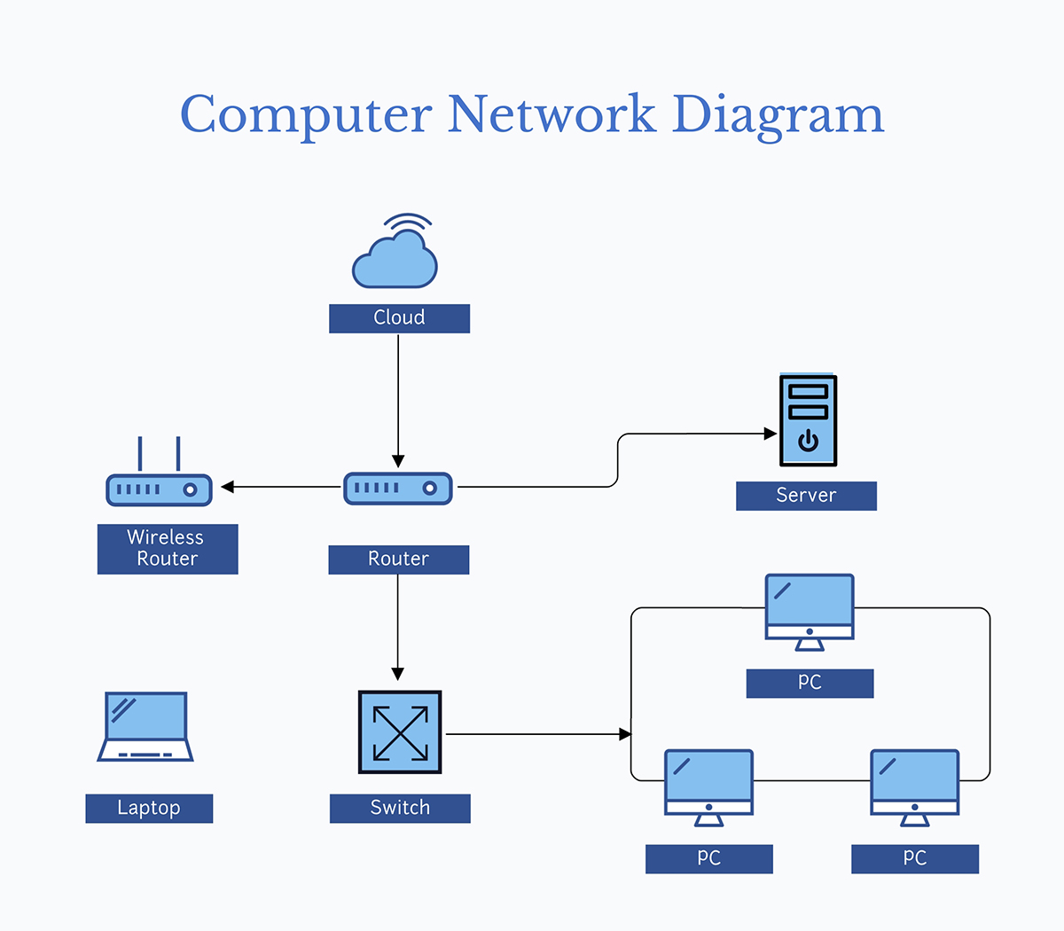 A computer network diagram template available in Visme.