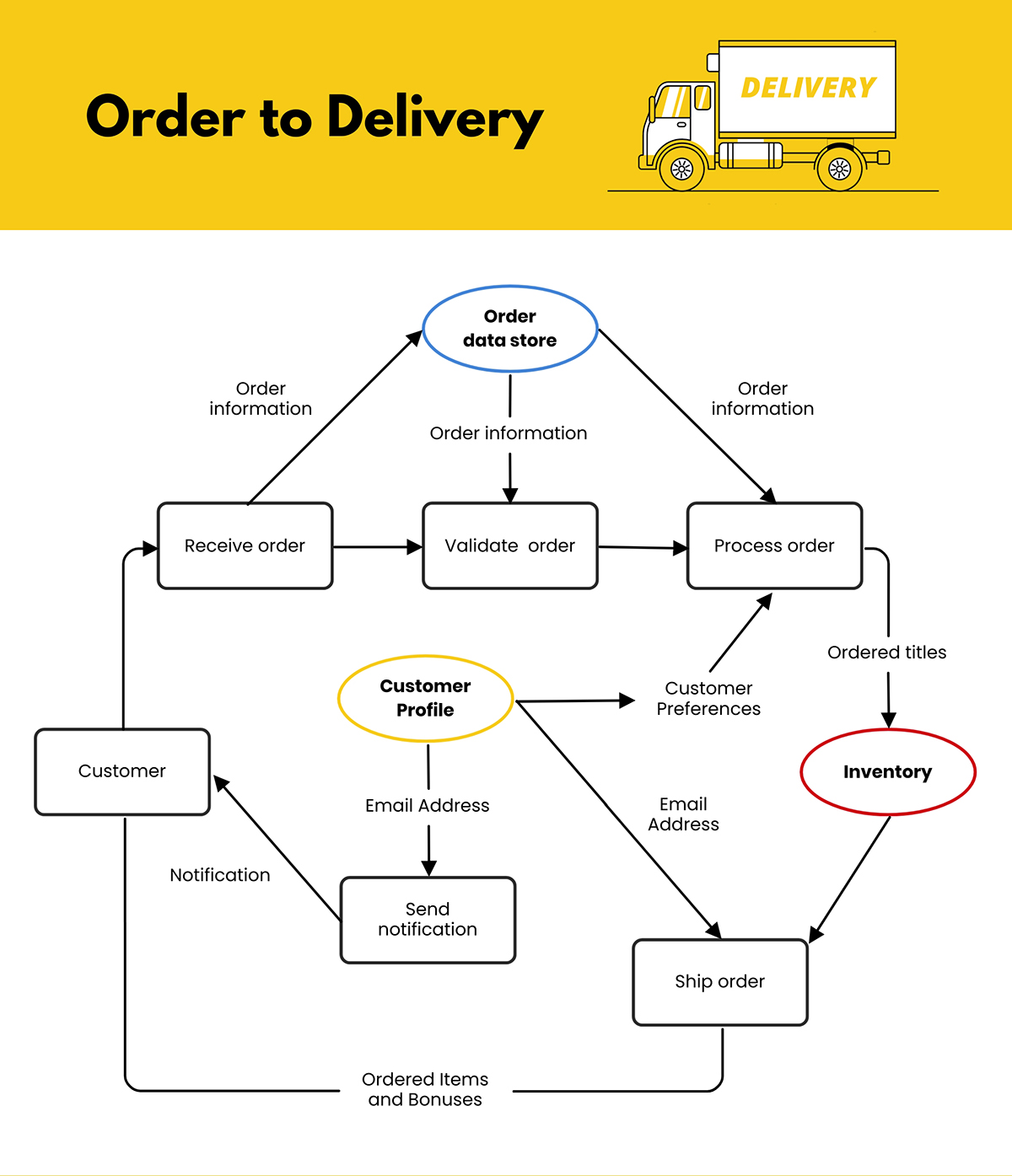 An ecommerce data flow diagram template available in Visme.