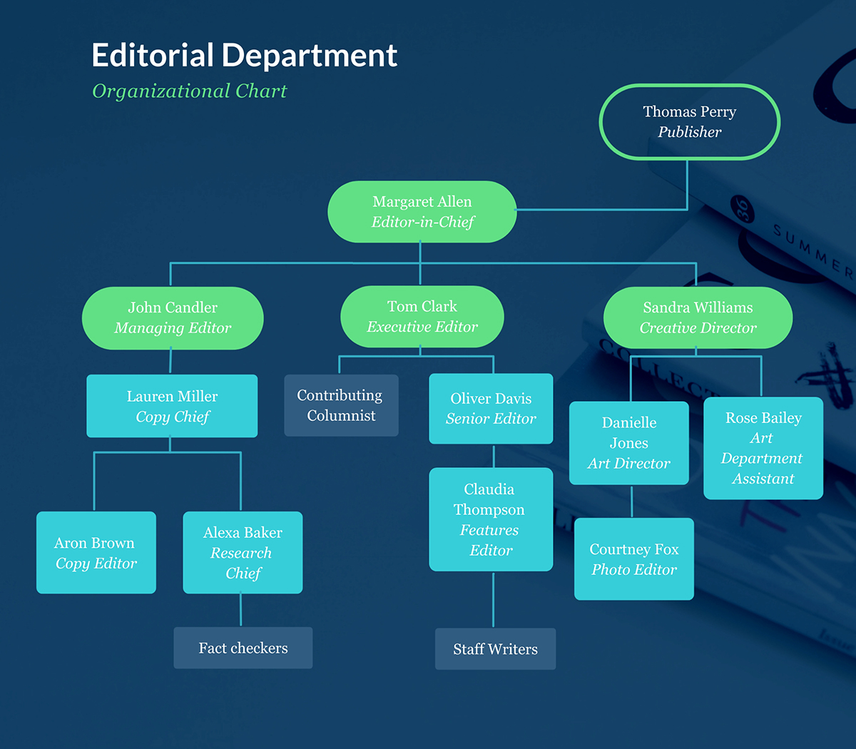 An editorial department organizational chart template available in Visme.
