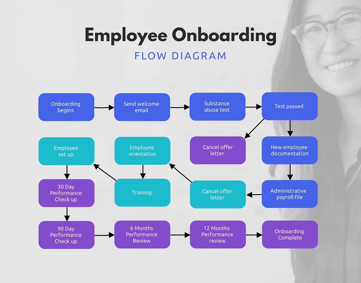 An employee onboarding process flowchart template available in Visme.