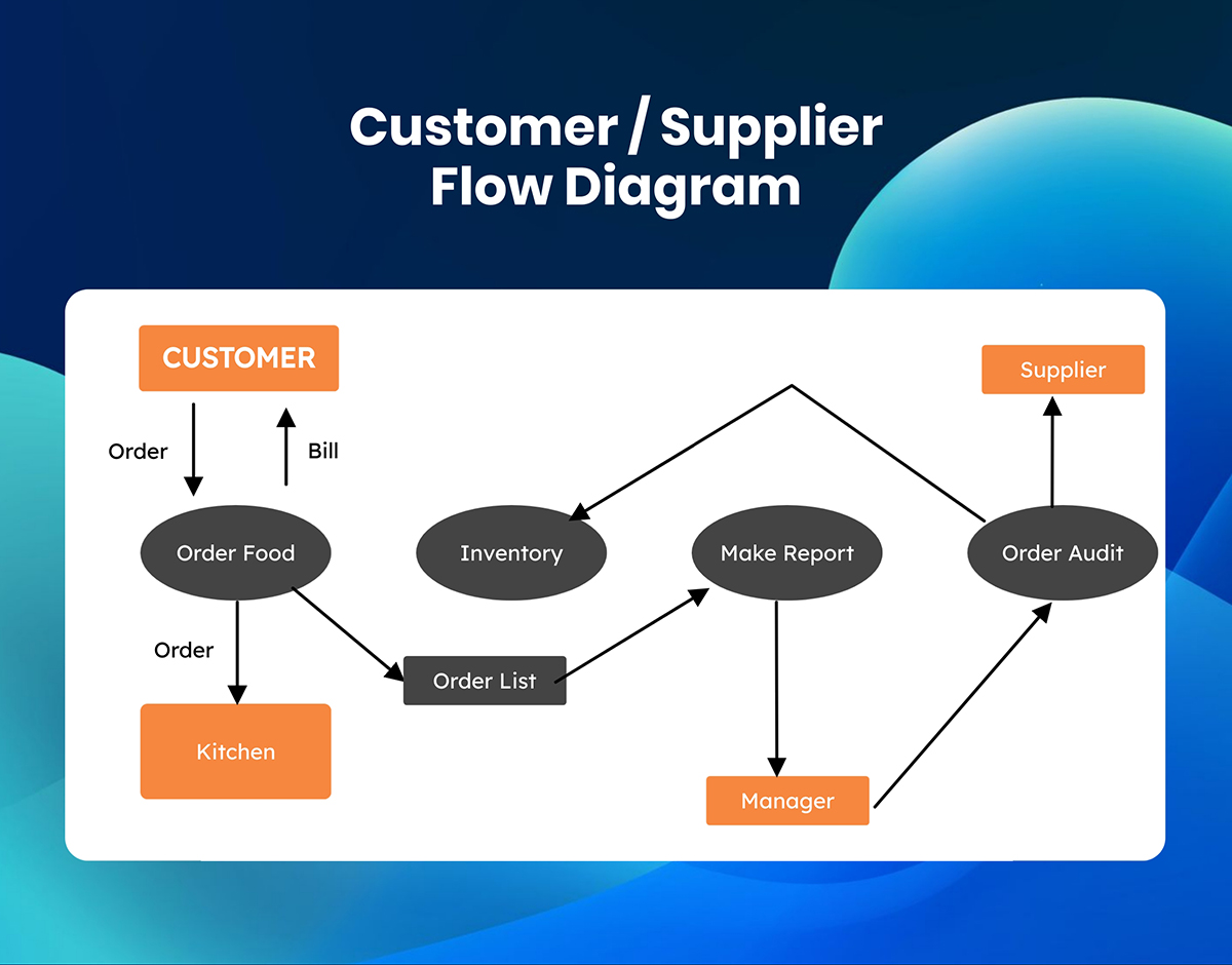 A customer/supplier flow diagram template available in Visme.
