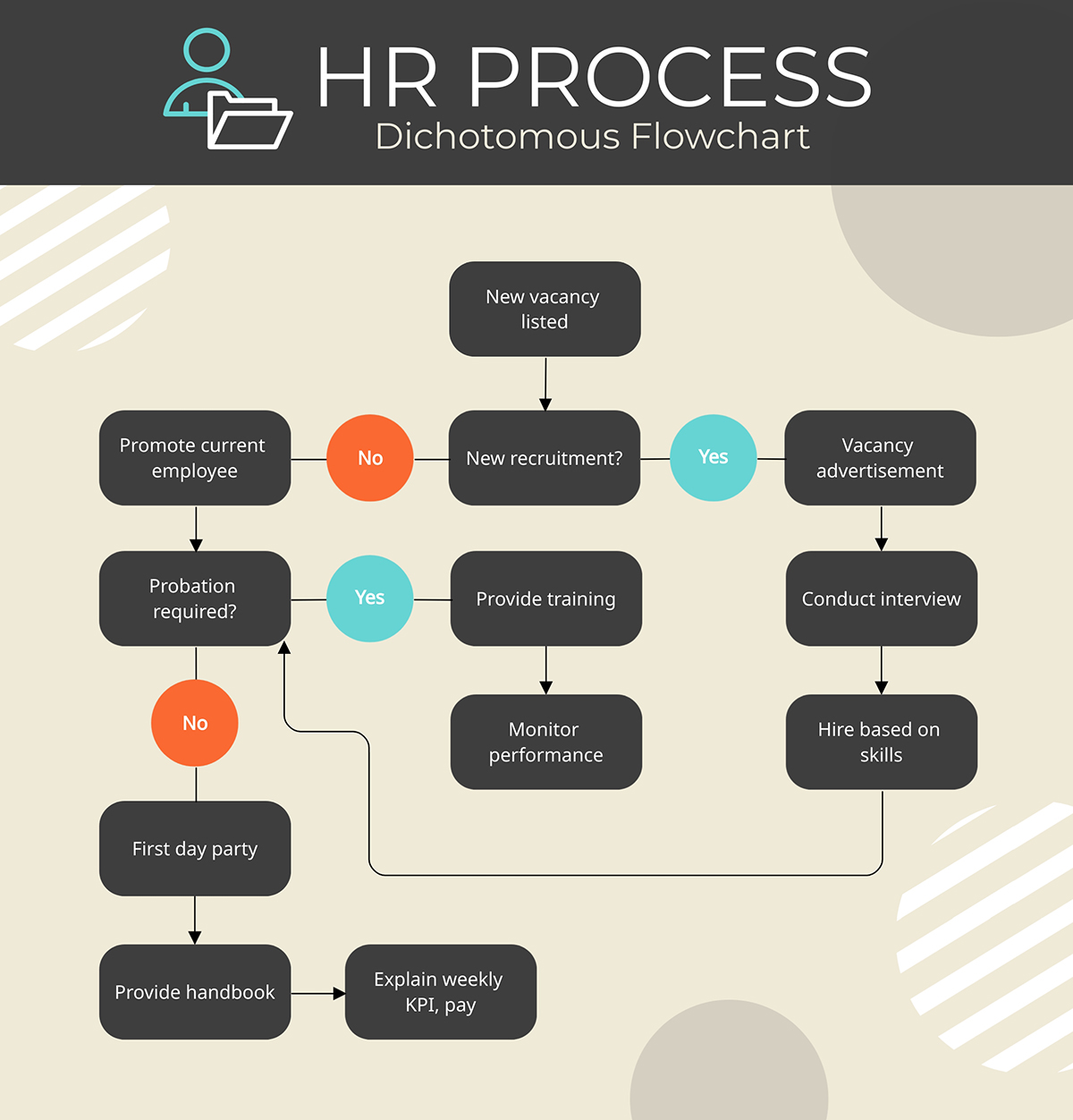 An HR process flowchart template available to customize in Visme.