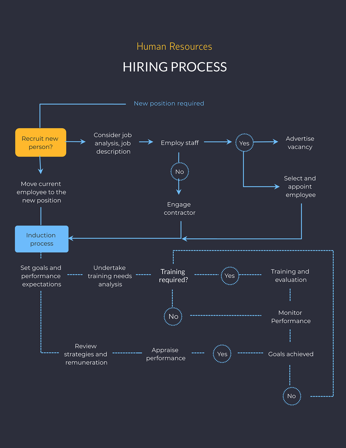 A hiring process flowchart template available in Visme.