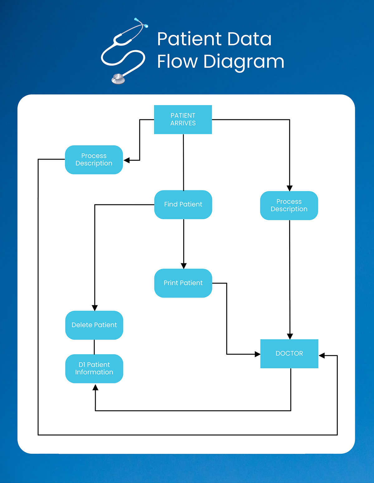 A hospital system data flow diagram template available in Visme.