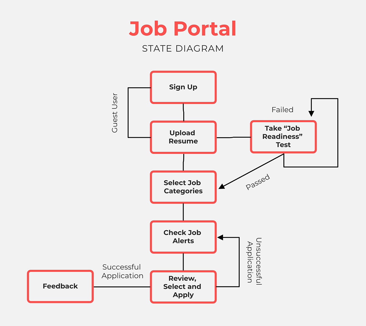 A job portal state diagram template available in Visme.