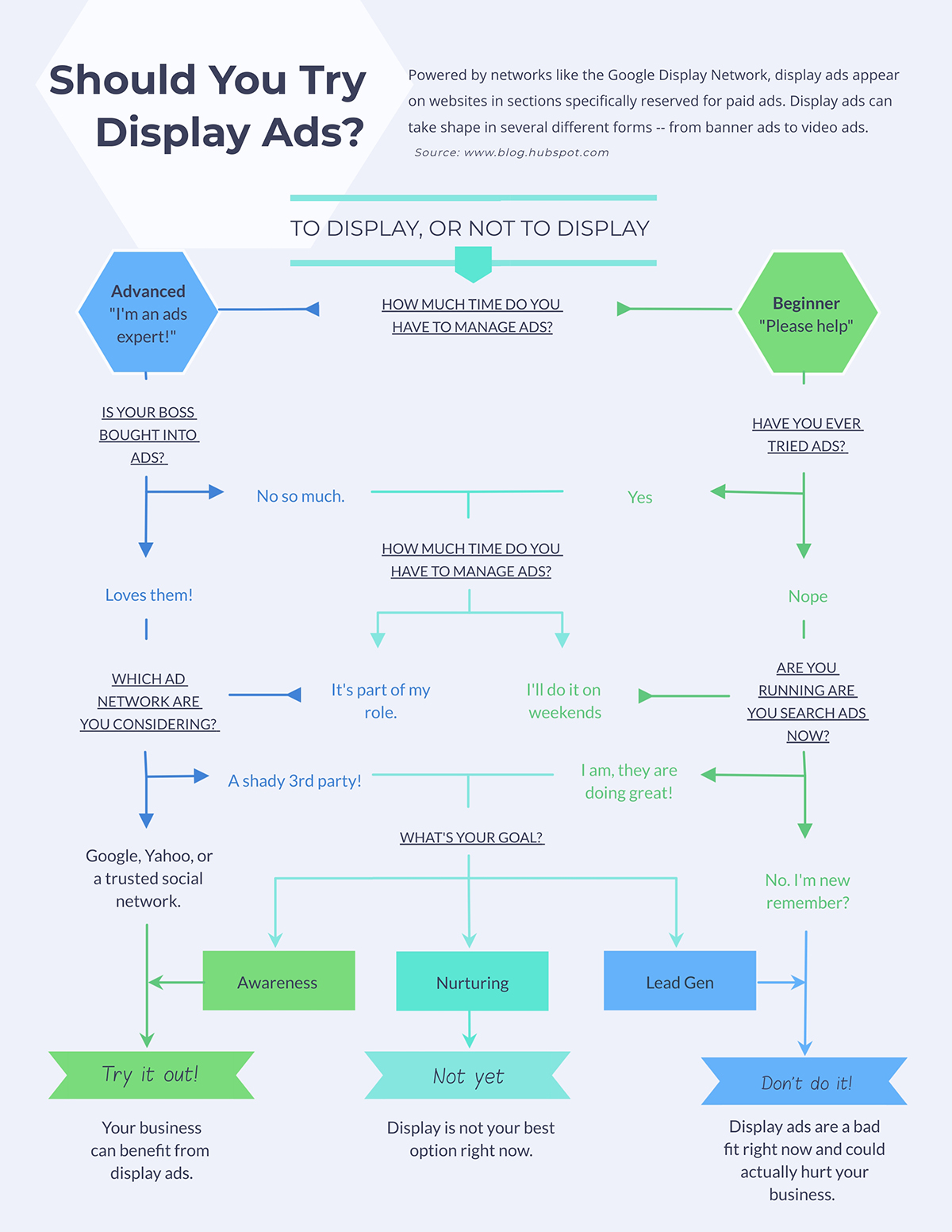 A marketing flowchart template available in Visme.
