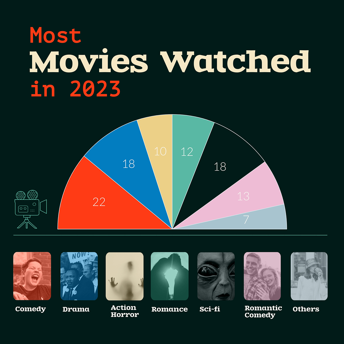 A movies watched pie chart template available in Visme.