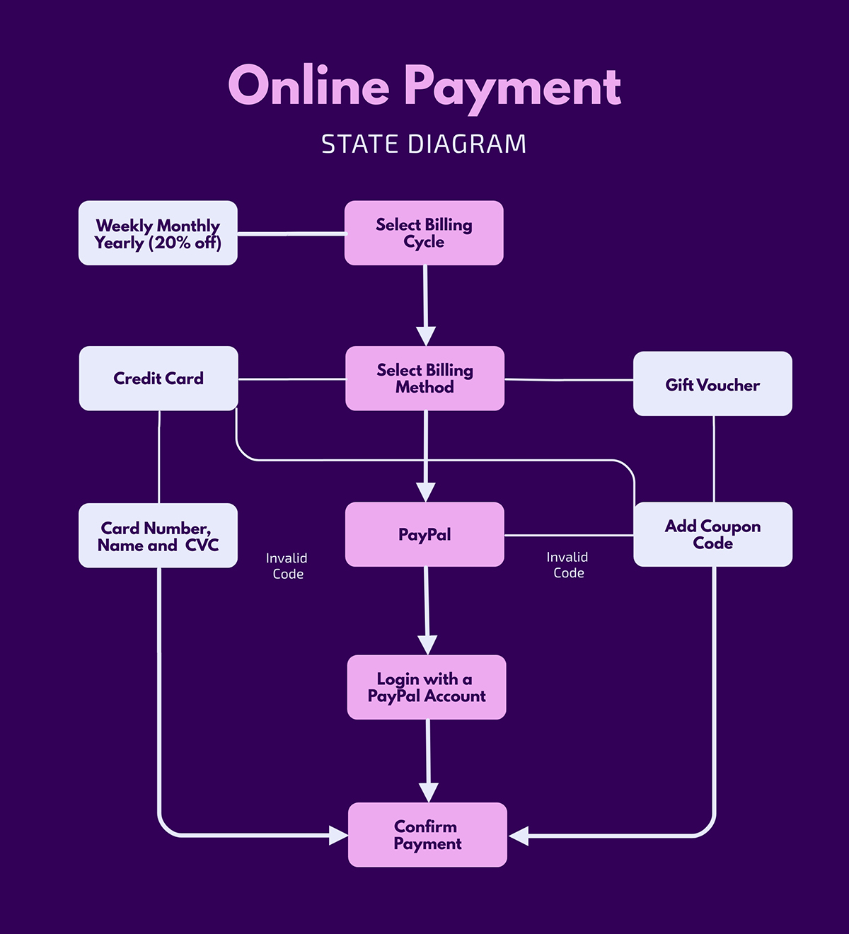An online shopping state diagram template available in Visme.