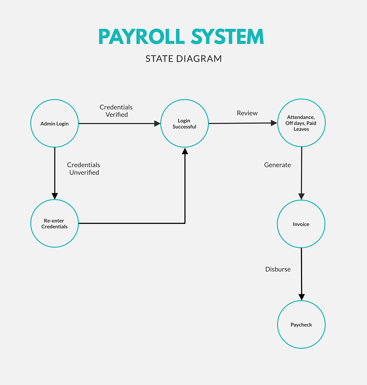 A payroll system state diagram template available in Visme.