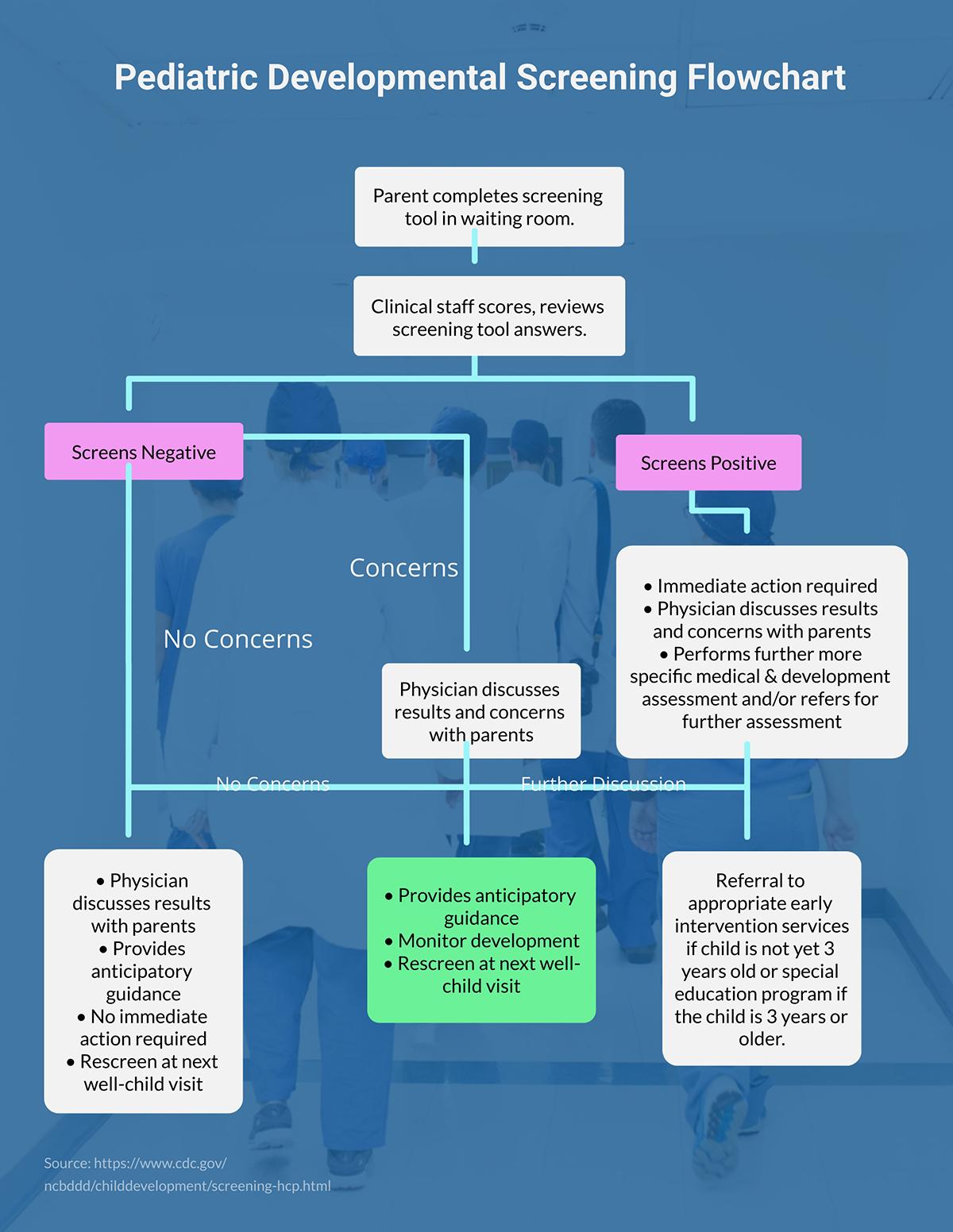 A pediatric development screening flowchart template.