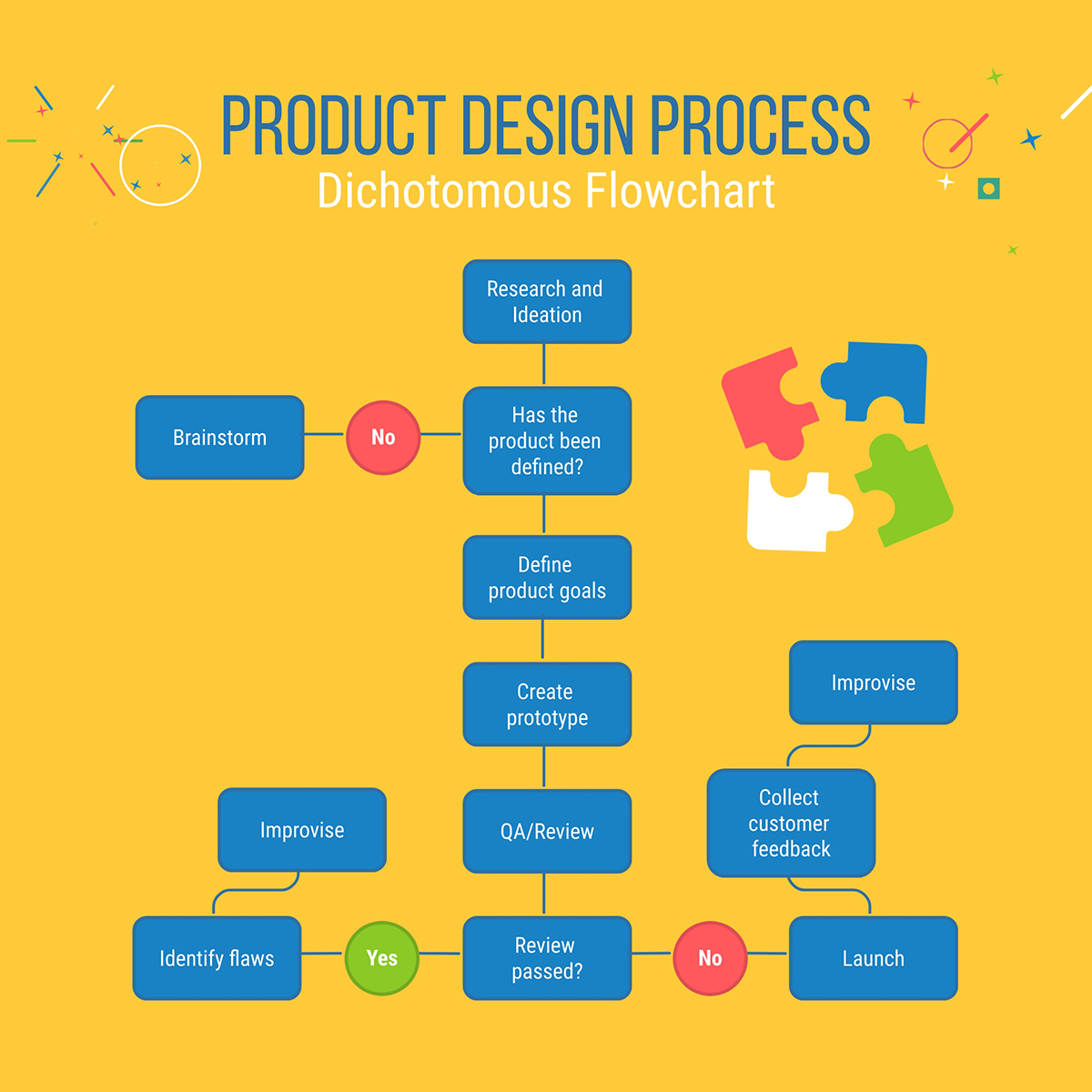 A product design process flowchart template available to customize in Visme.