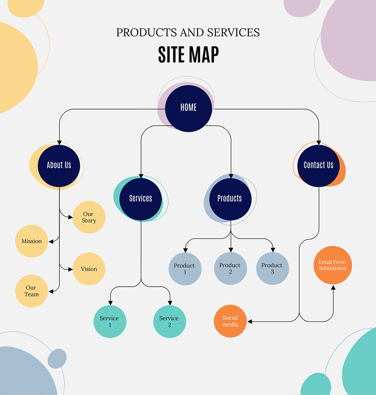 A products and services site map template available in Visme.