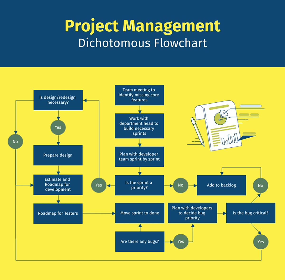 A project management flowchart template available in Visme.