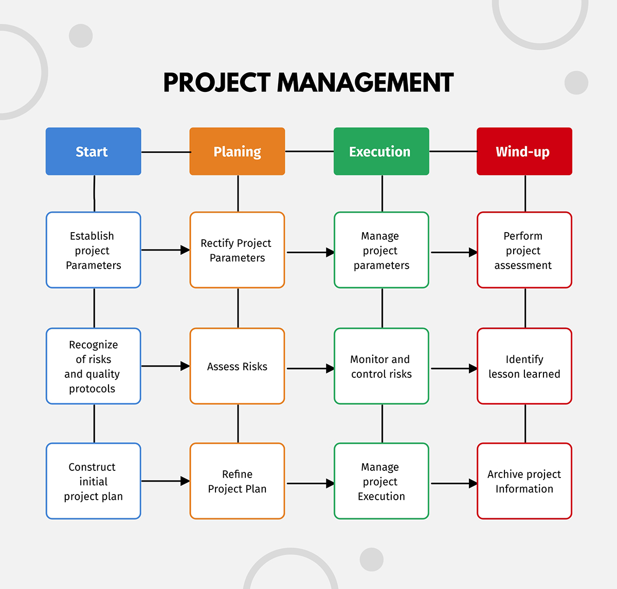A project management process flowchart template available in Visme.