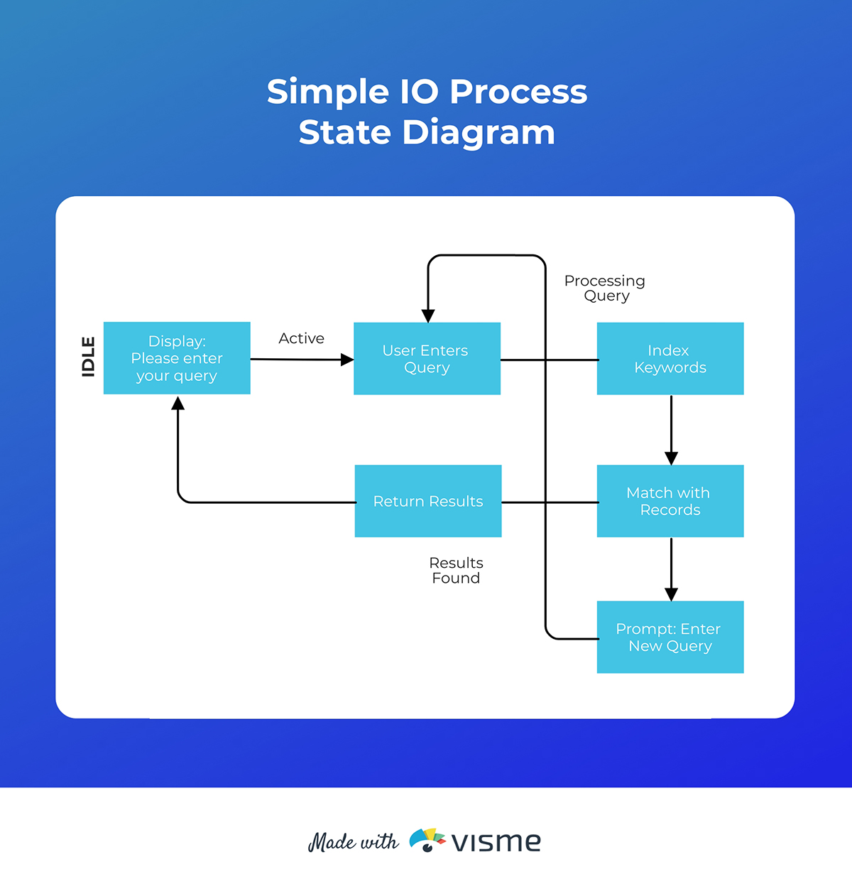 An IO process state diagram template available to customize in Visme.