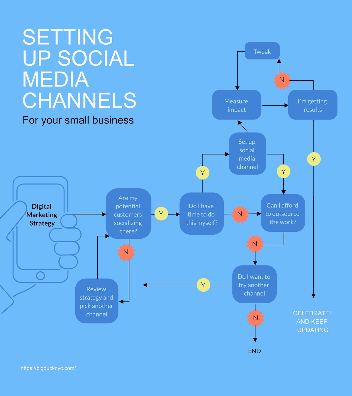 A social media channel flowchart template available in Visme.