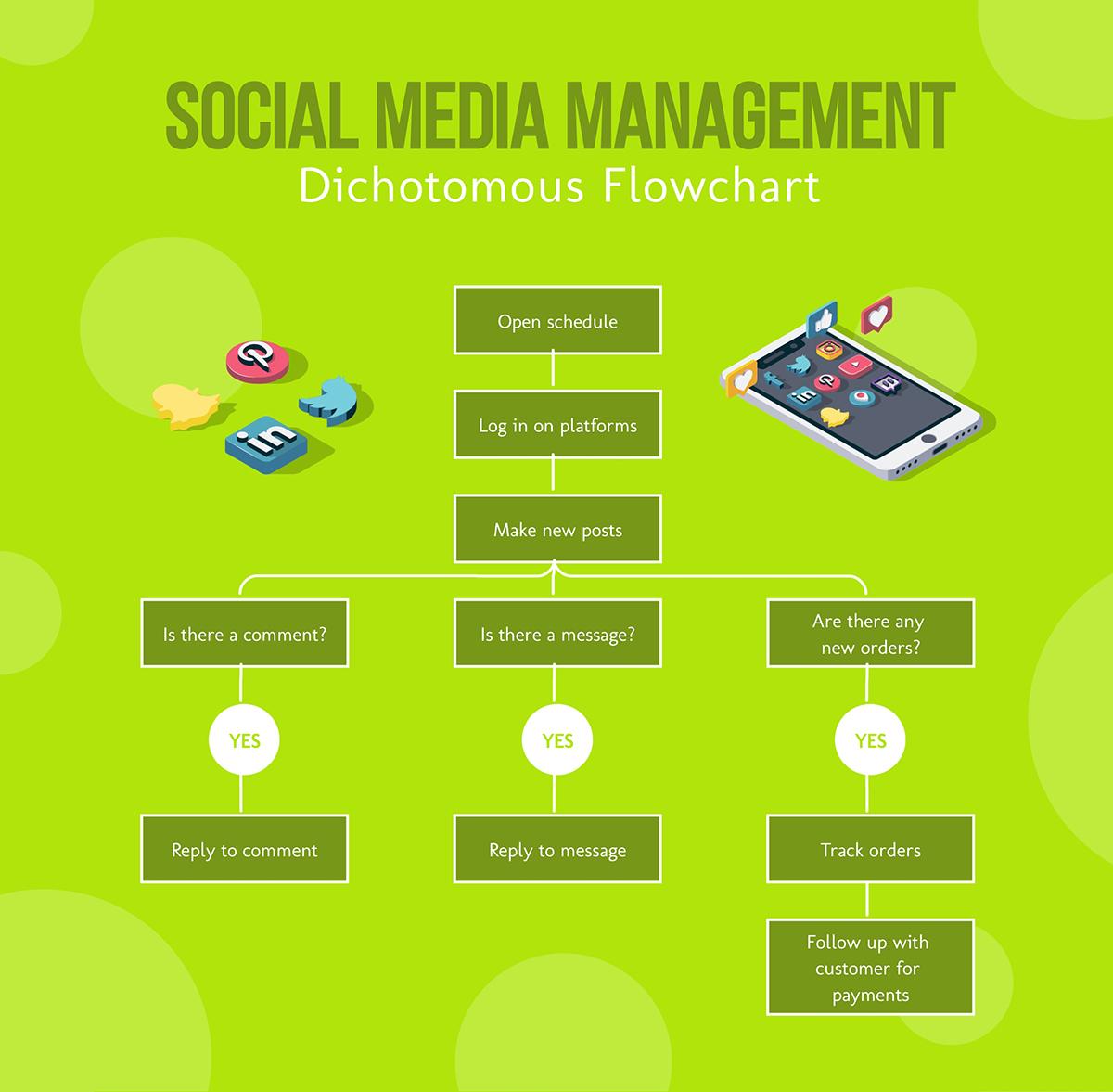 A social media management flowchart template available in Visme.
