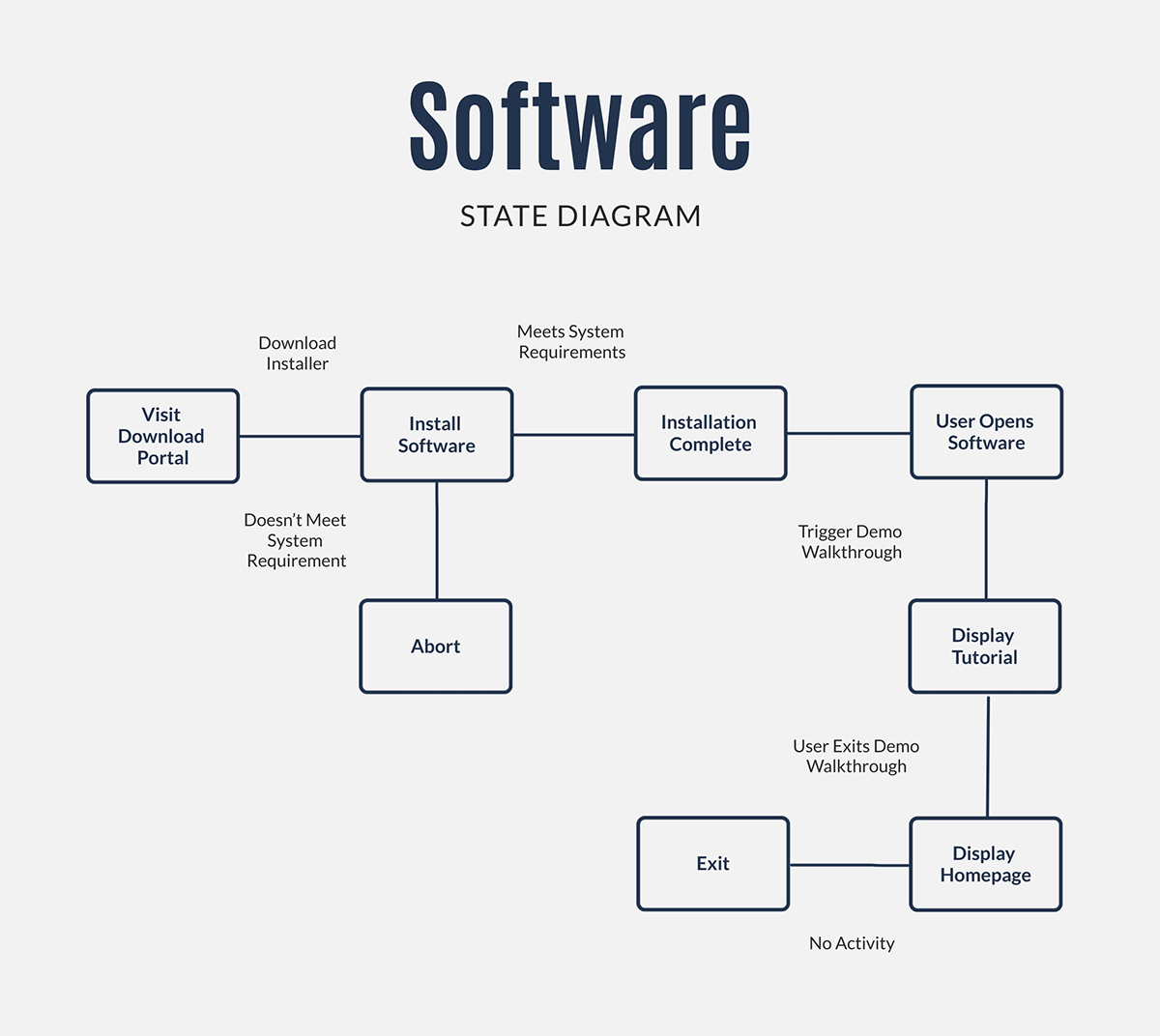 A software state diagram template available in Visme.