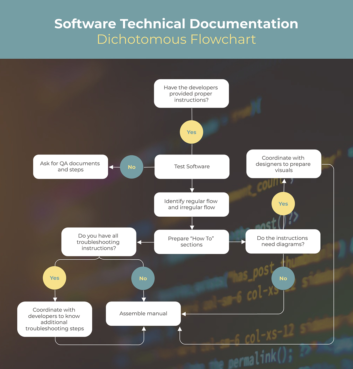 A software technical documentation flowchart template available to customize in Visme.