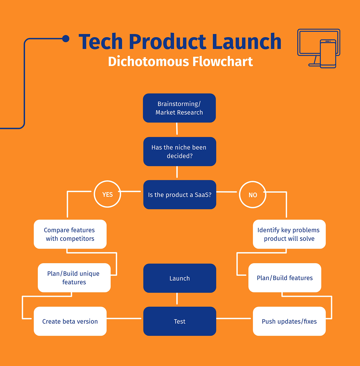 A tech product launch flowchart template available in Visme.