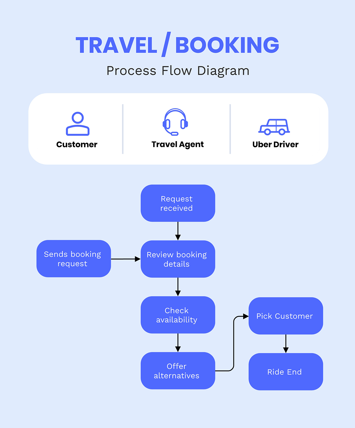 A travel/booking process flowchart template available in Visme.