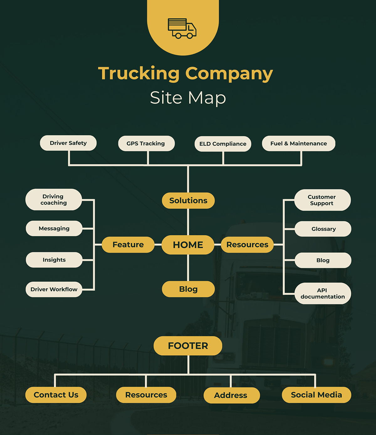 A truck company site map template available in Visme.