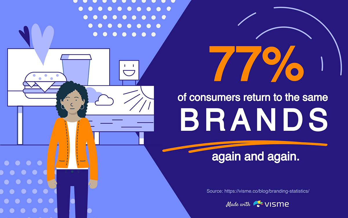 77% of consumers return to the same brands again and again.