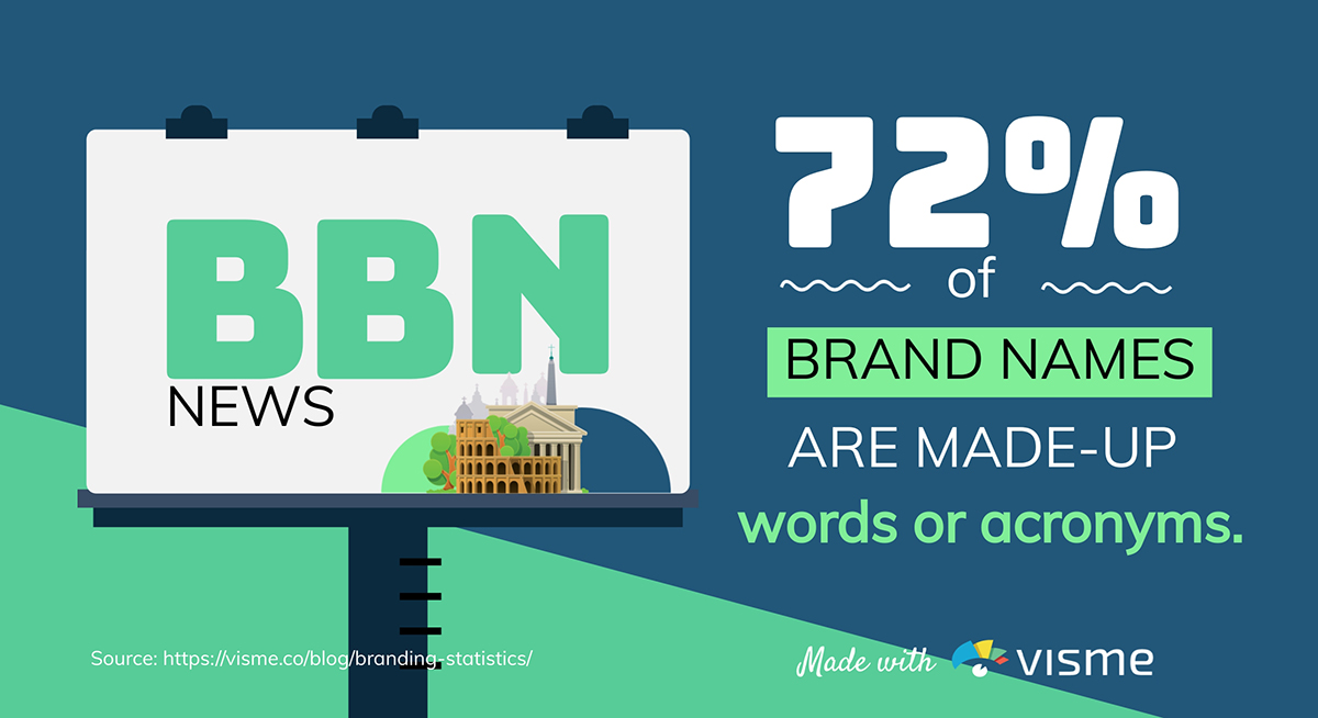 72% of brand names are made-up words or acronyms.