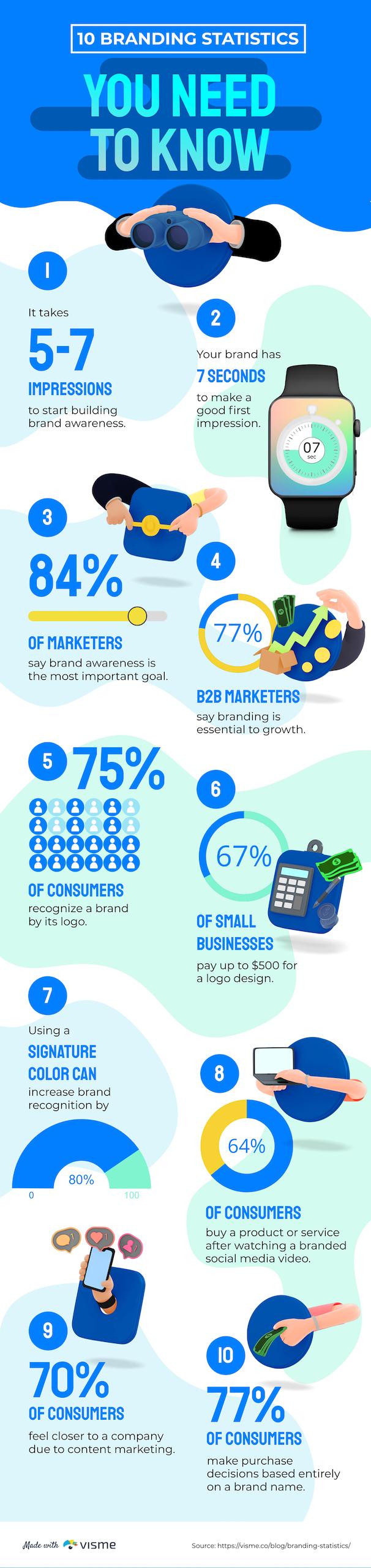 An infographic showing off the top ten branding statistics.