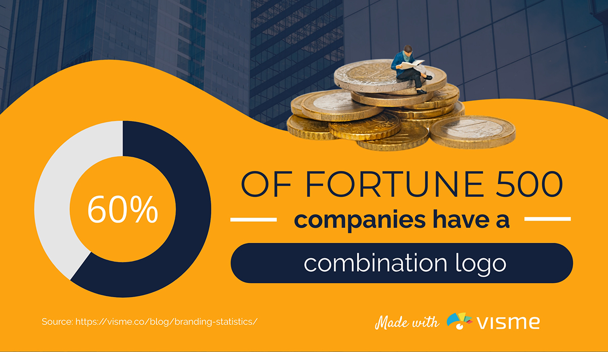 60% of Fortune 500 companies have a combination logo.