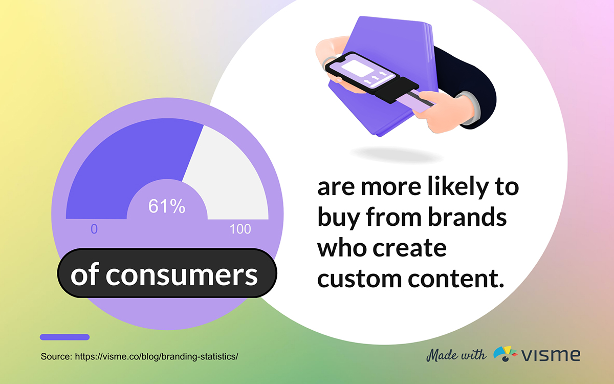 61% of consumers are more likely to buy from brands who create custom content.