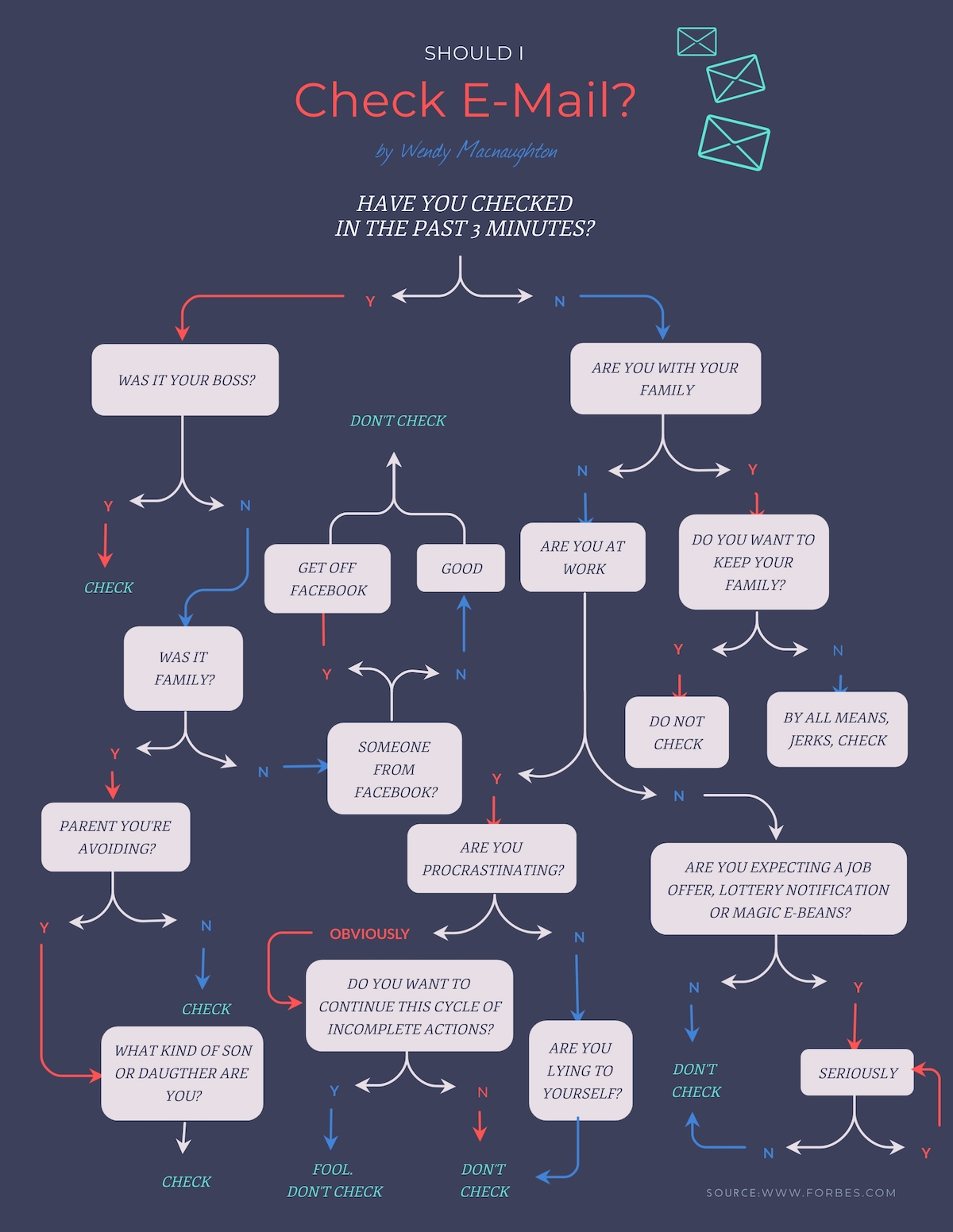 An email flowchart template available in Visme.