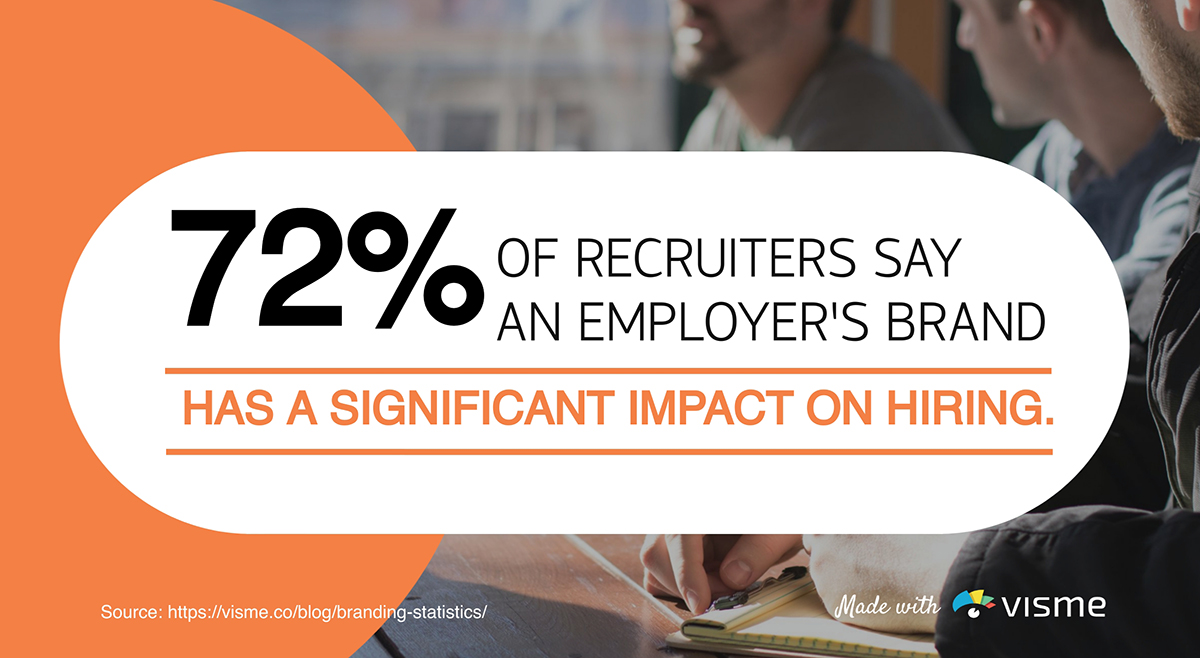 72% of recruiters say an employer's brand has a significant impact on hiring.