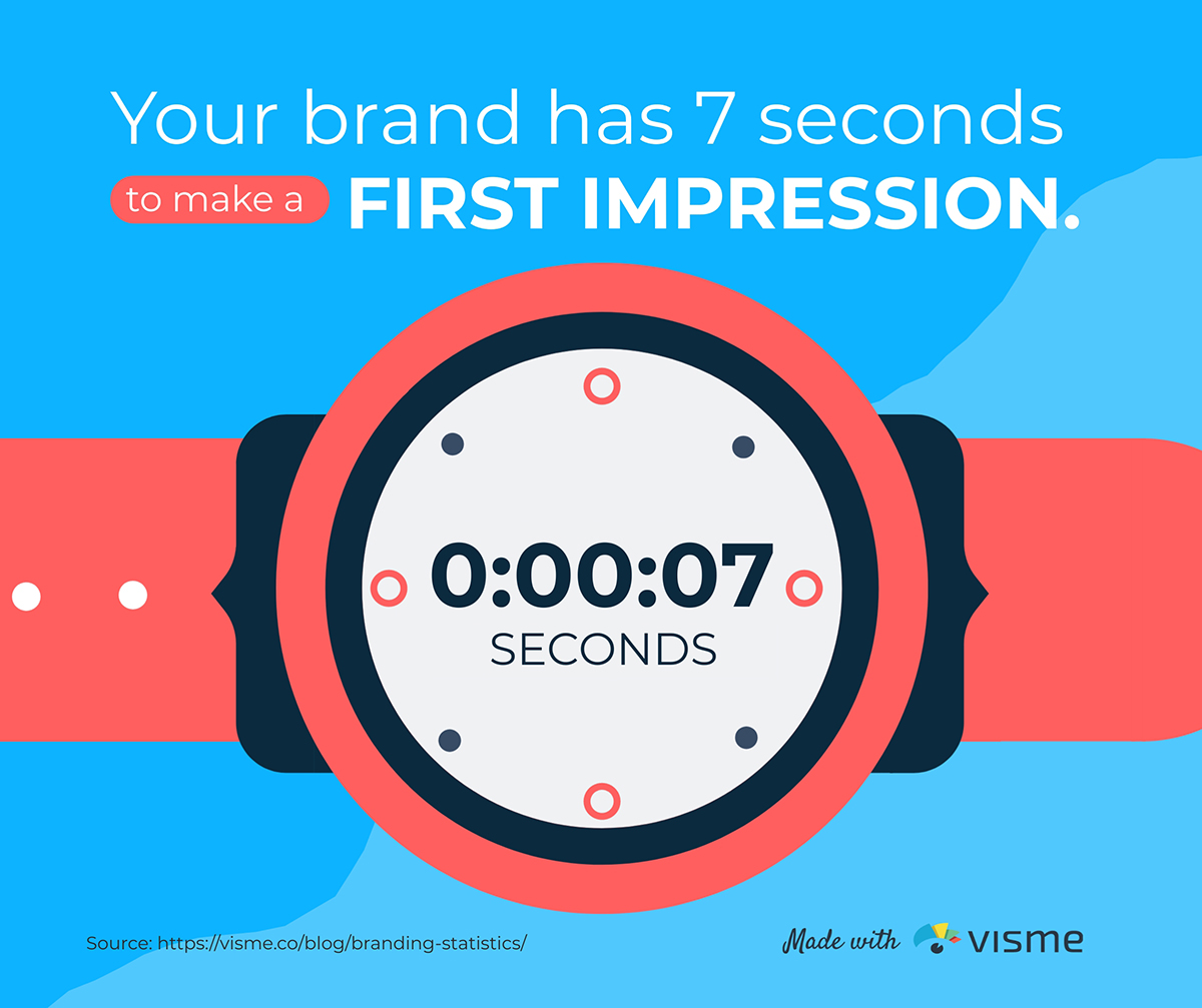 Your brand has 7 seconds to make a first impression.