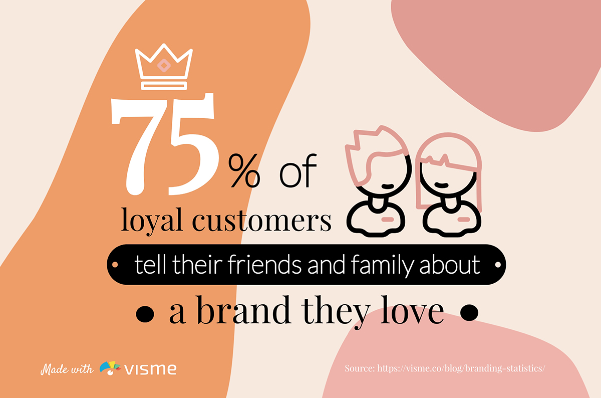 75% of loyal customers tell their friends and family about a brand they love.
