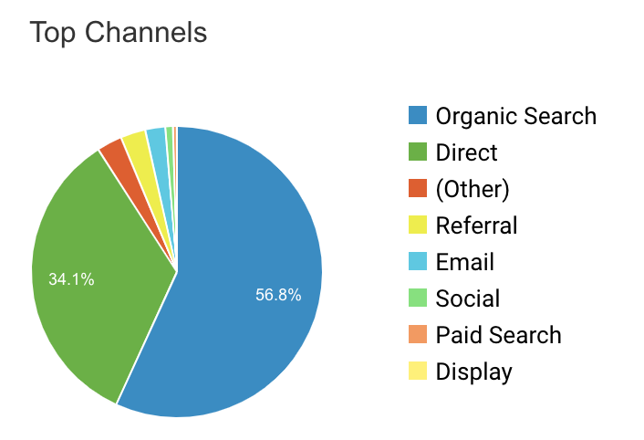 A pie chart commonly seen in Google Analytics.