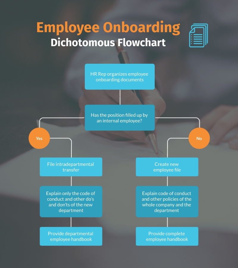 An employee onboarding flowchart template available to use in Visme.