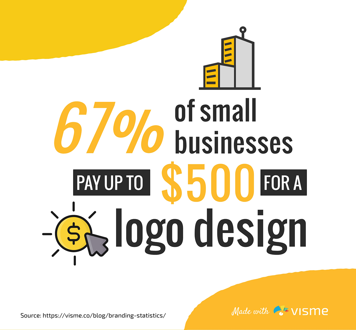 67% of small businesses pay up to $500 for a logo design.