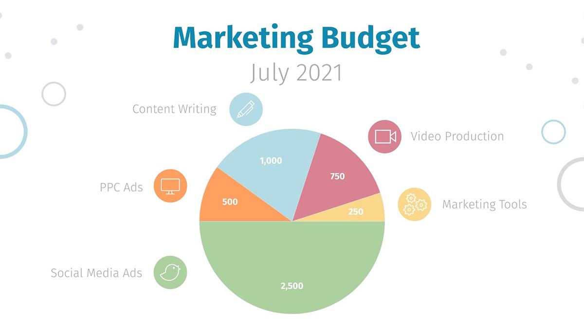 A marketing budget pie chart.