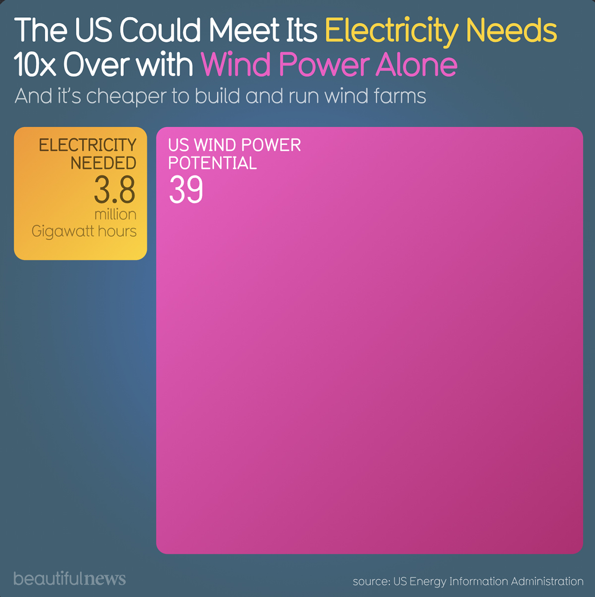 A minimalist data visualization showcasing wind power potential for electricity.