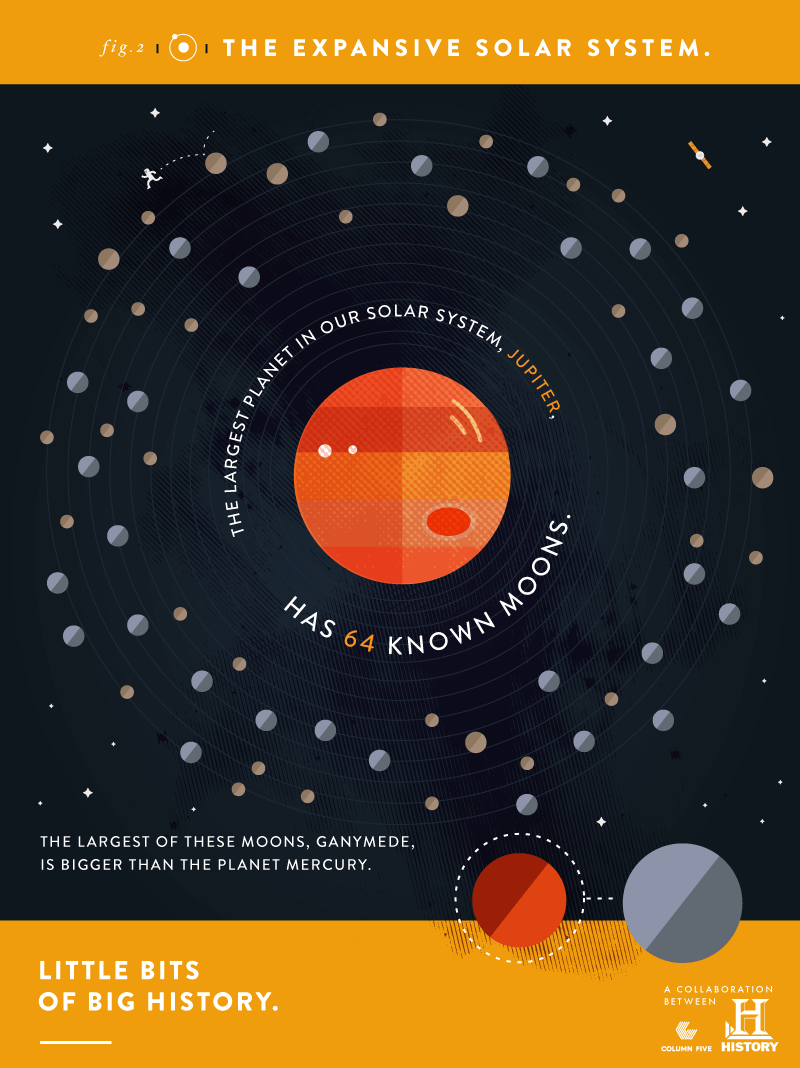A minimalist data visualization showcasing Jupiter's moons.