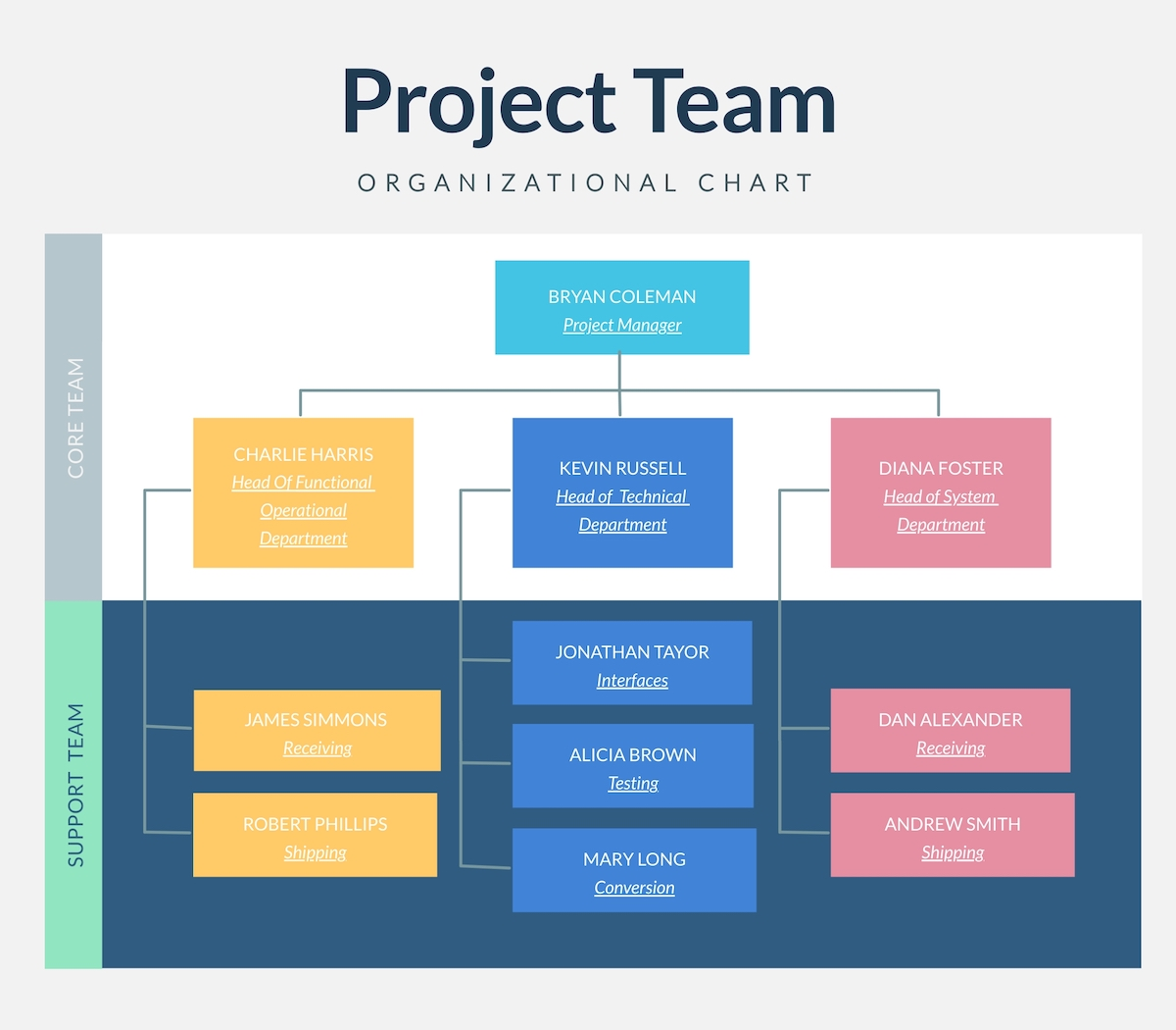 A project team organizational chart template available in Visme.