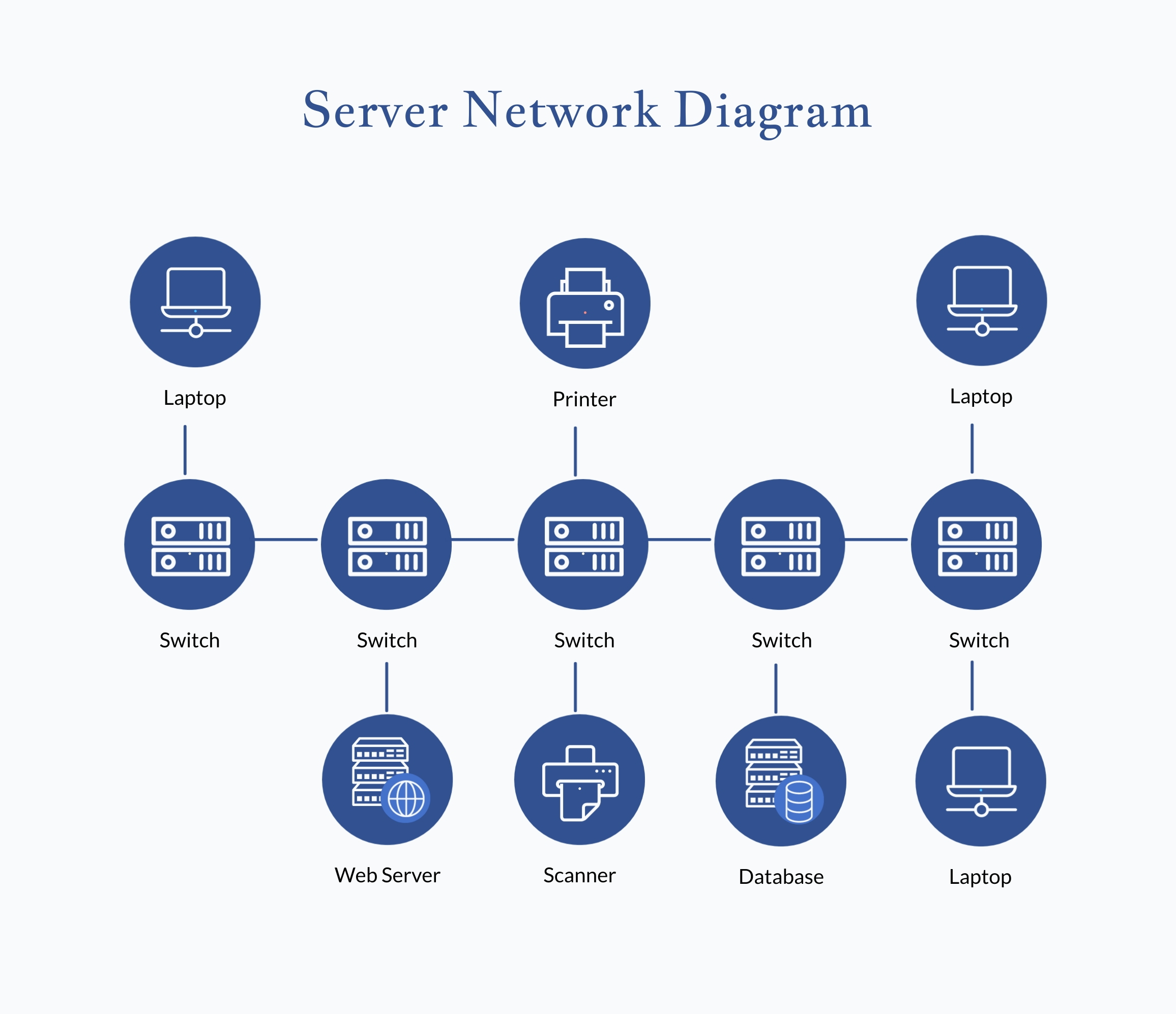 A server network diagram available in Visme.
