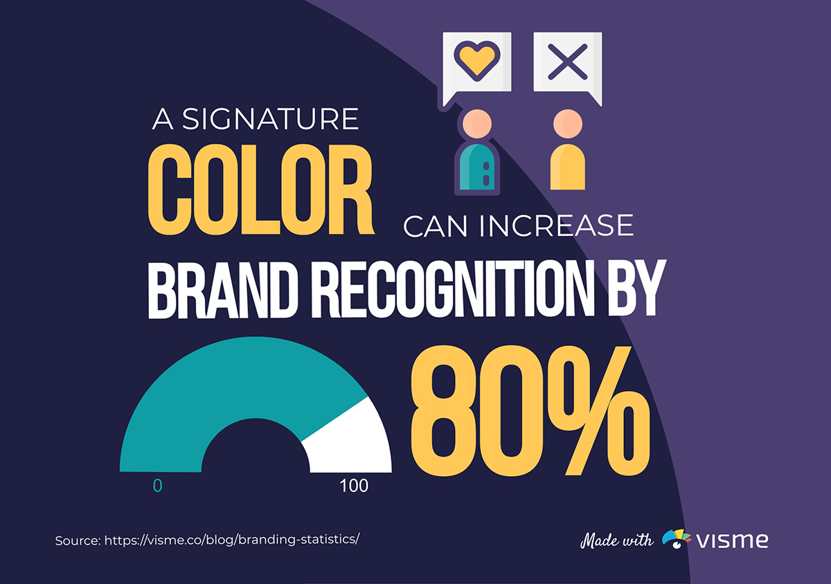 A signature color can increase brand recognition by 80%.